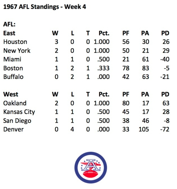 1967 AFL Week 4 Standings