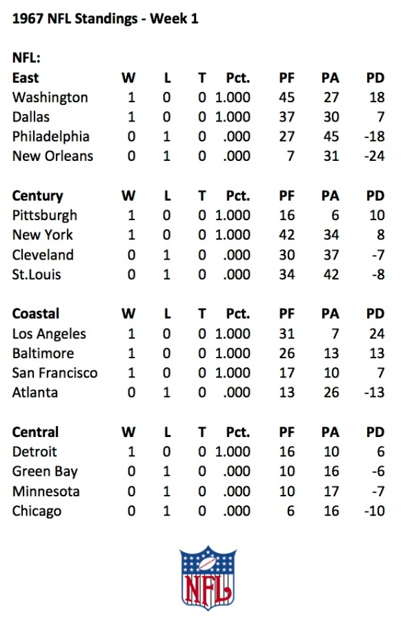1967 NFL Week 1 Standings