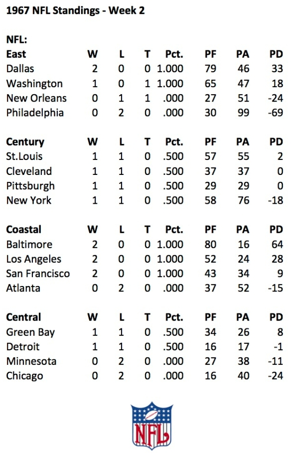 1967 NFL Week 2 Standings