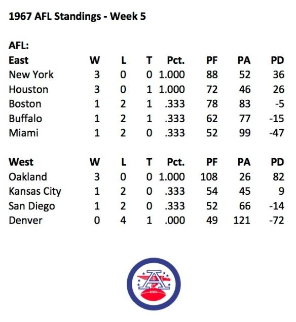 1967 AFL Week 5 Standings