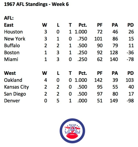 1967 AFL Week 6 Standings