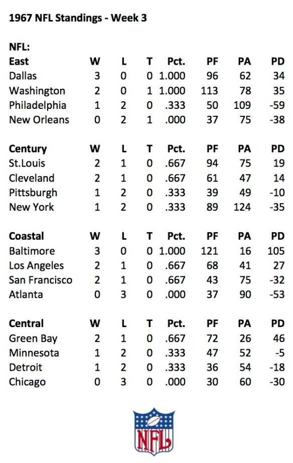 1967 NFL Week 3 Standings