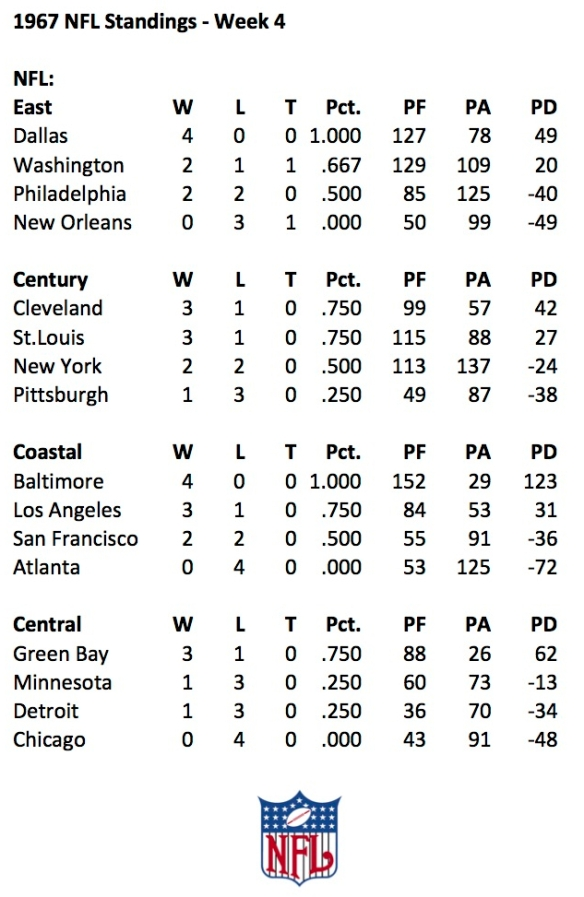 1967 NFL Week 4 Standings