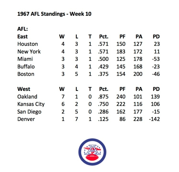 1967 AFL Week 10 Standings
