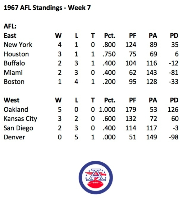 1967 AFL Week 7 Standings