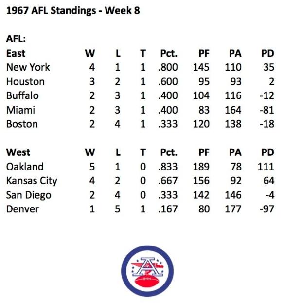 1967 AFL Week 8 Standings
