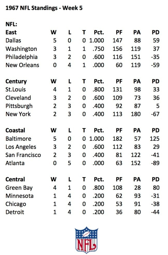 1967 NFL Week 5 Standings