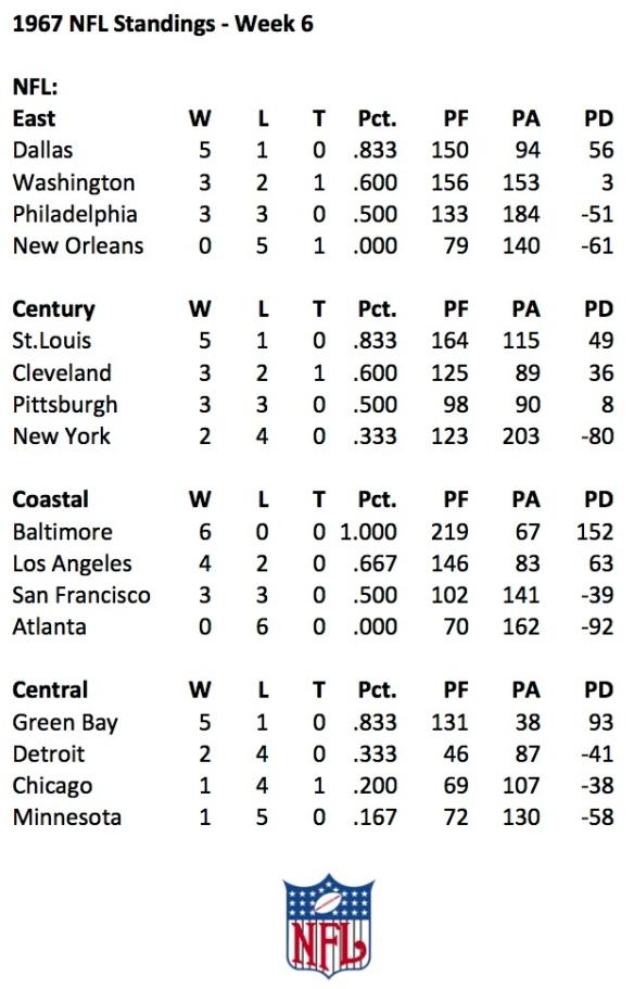 1967 NFL Week 6 Standings