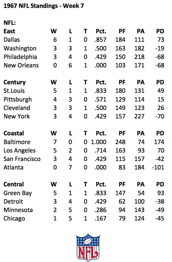 1967 NFL Week 7 Standings