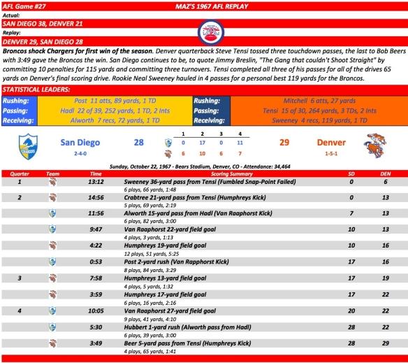 AFL Game #27 SD at Den