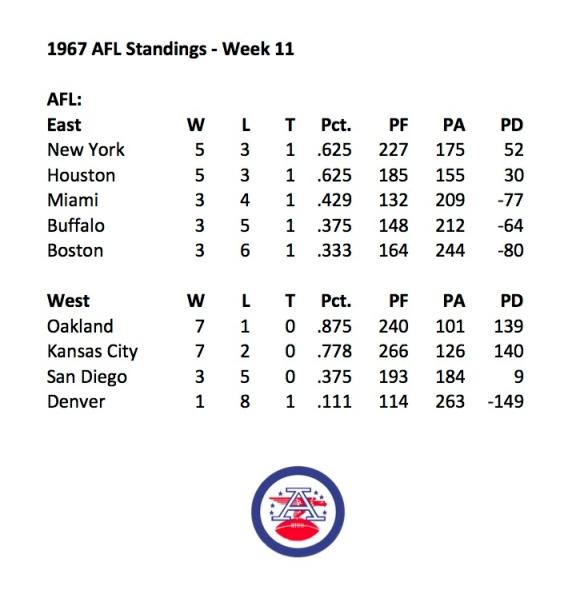 1967 AFL Week 11 Standings