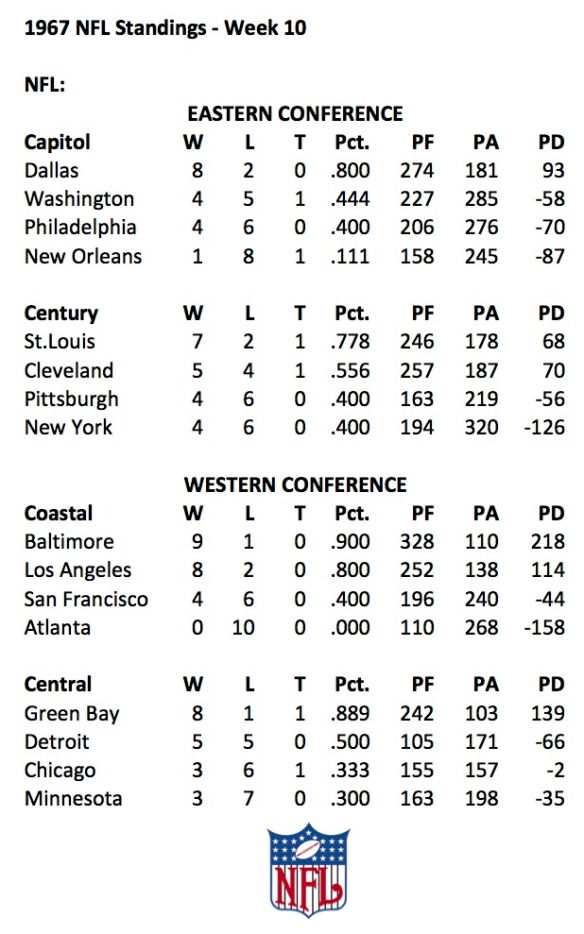 1967 NFL Week 10 Standings