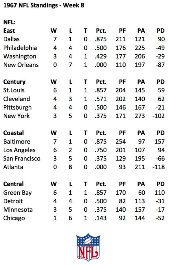 1967 NFL Week 8 Standings