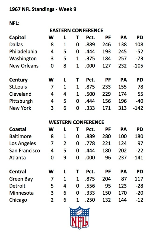 1967 NFL Week 9 Standings