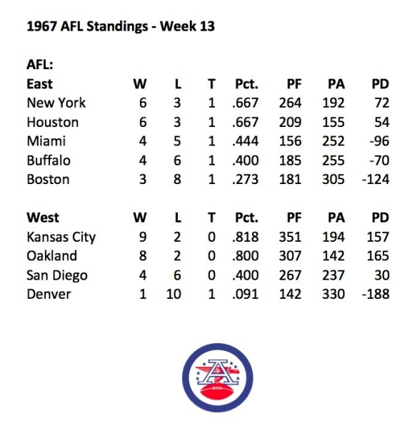 1967 AFL Week 13 Standings