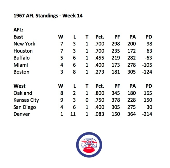 1967 AFL Week 14 Standings