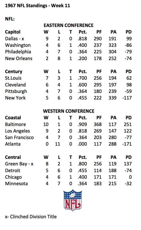 1967 NFL Week 11 Standings