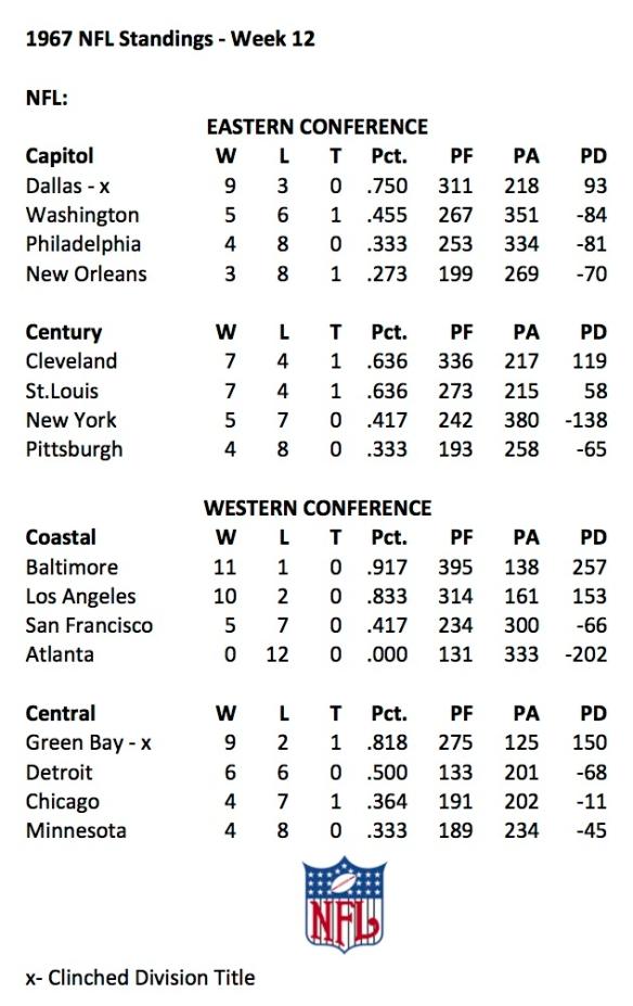 1967 NFL Week 12 Standings