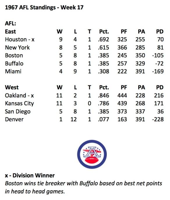 1967 AFL Final Standings