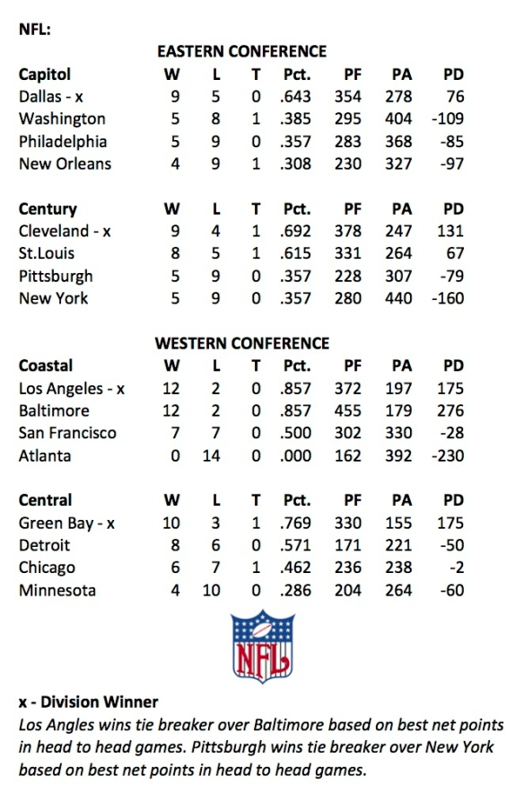 1967 NFL Week 14 Standings