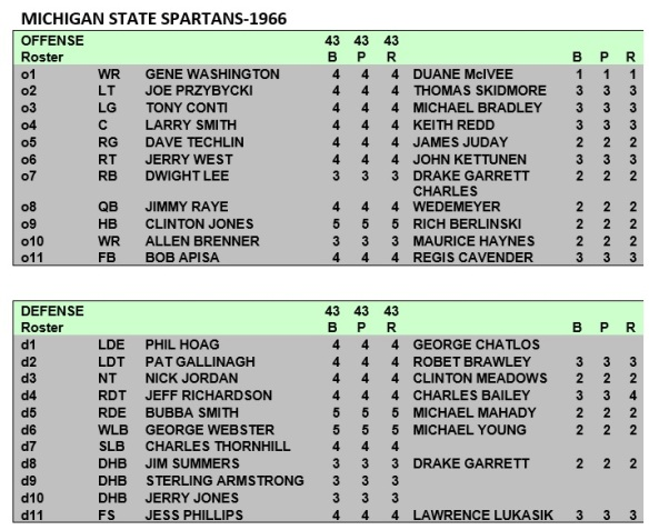 Michigan State Spartans Depth Chart