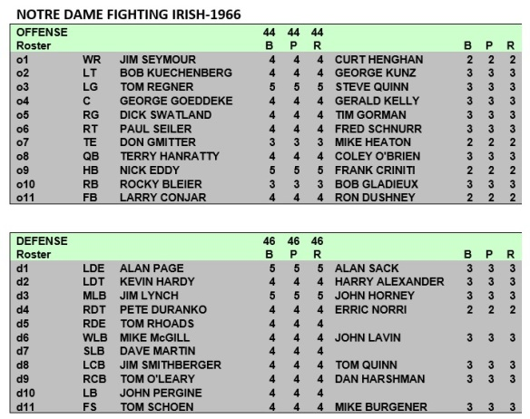 Notre Dame Fighting Irish Depth Chart