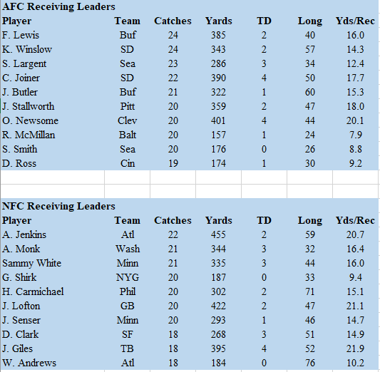Week 4 Rec Leaders