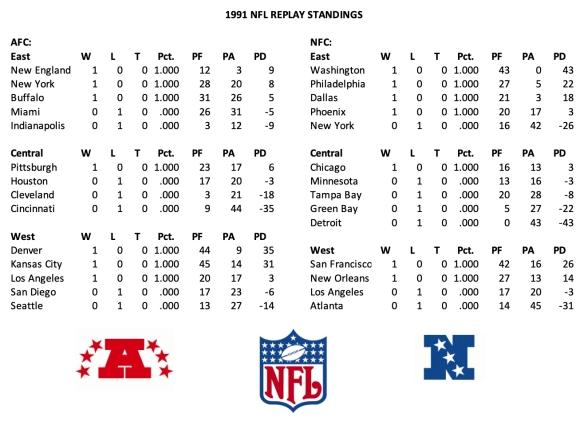 1991 NFL Week 1 Standings