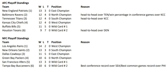 Playoff Standings