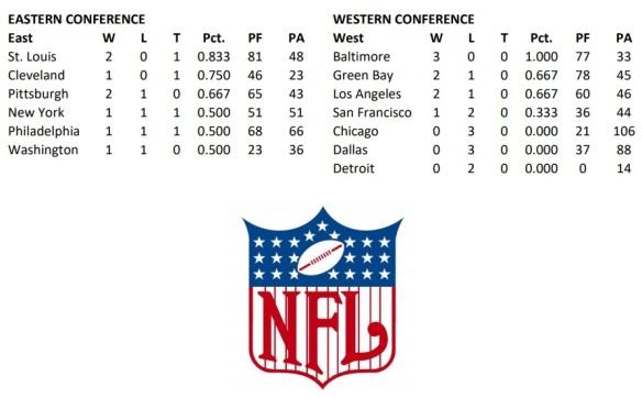NFL Standings